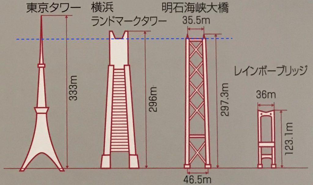 4高さ図解